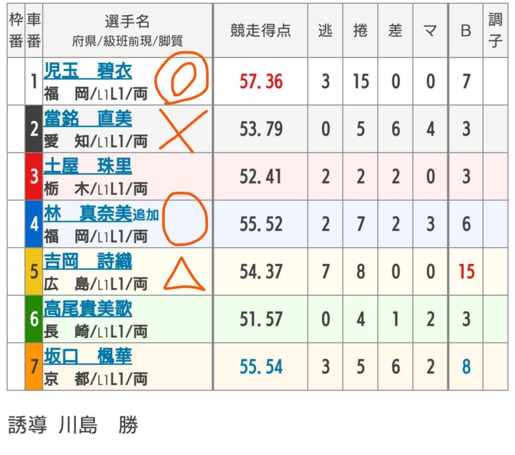 佐世保競輪 4/30「FⅠ第5回トップ&ウィンちゃんカップ」の買い目