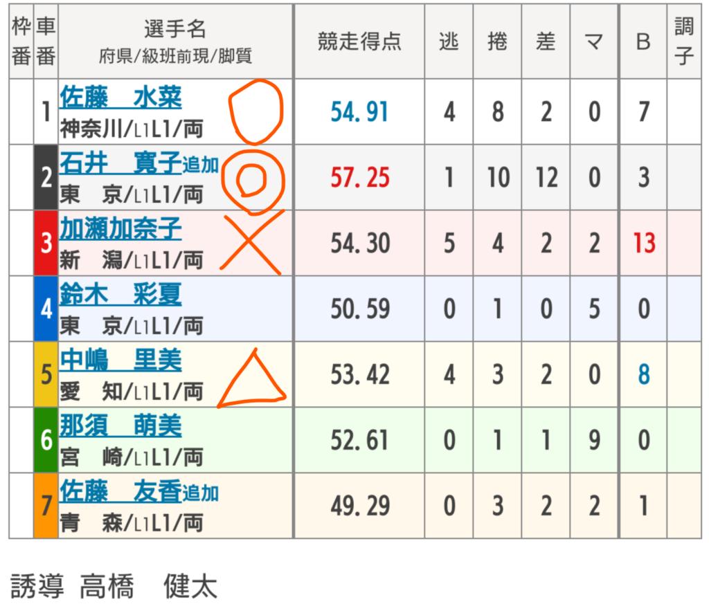 伊東温泉競輪 5/1「FⅠ伊東温泉競輪」の買い目