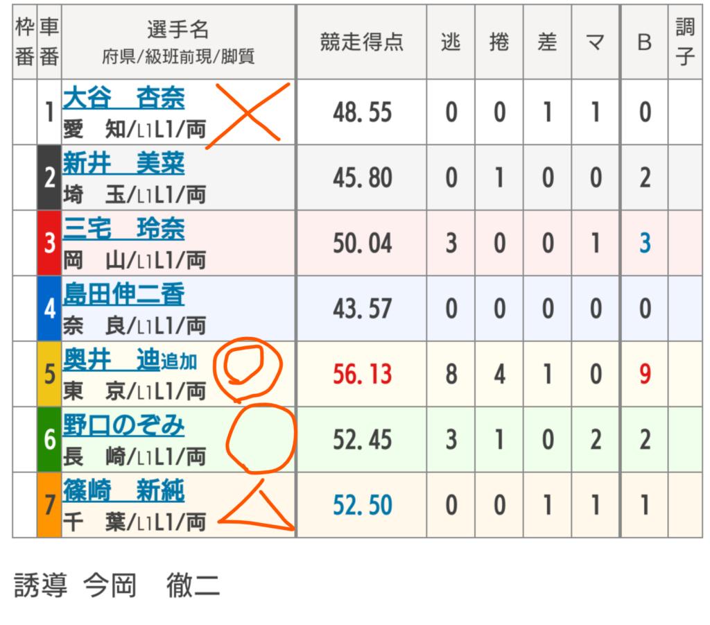 広島競輪 5/2「 FⅡMo.7GPチャリ・ロト杯」の買い目