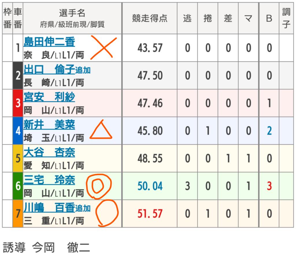 広島競輪 5/3「 FⅡMo.7GPチャリ・ロト杯」の買い目