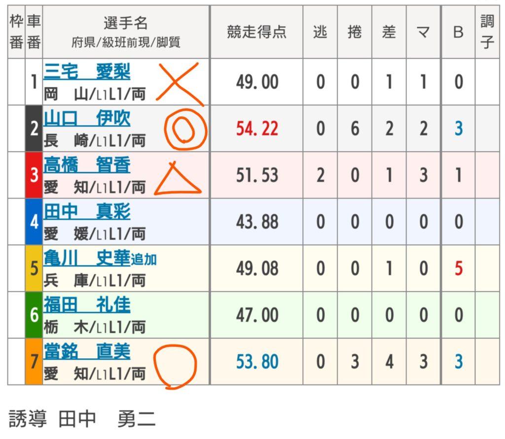 玉野競輪 5/5「 FⅡ日本トーター賞」の買い目