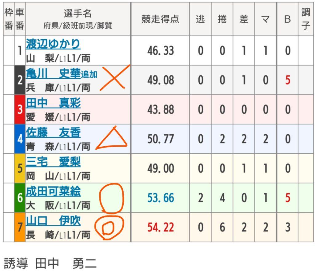 玉野競輪 5/6「 FⅡ日本トーター賞」の買い目