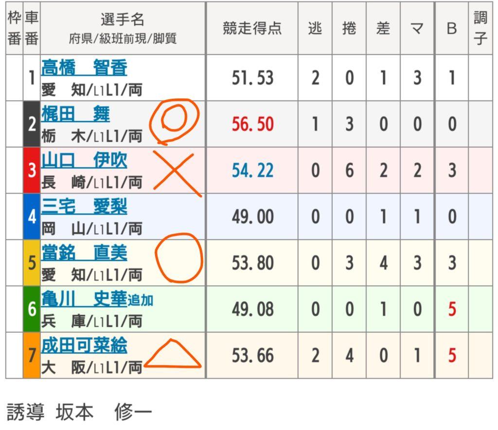 玉野競輪 5/7「 FⅡ日本トーター賞」の買い目