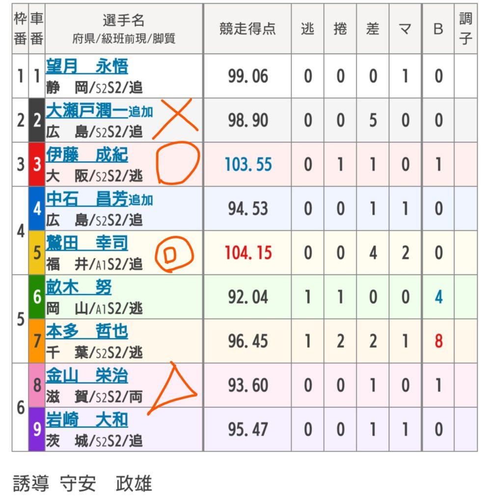 玉野競輪 5/13「FⅠ第45回桃太郎杯争奪戦」の買い目