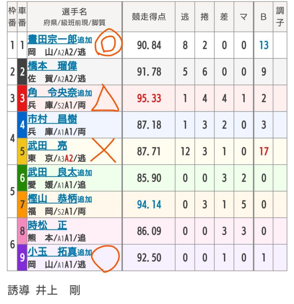 玉野競輪 5/15「FⅠ第45回桃太郎杯争奪戦」の買い目