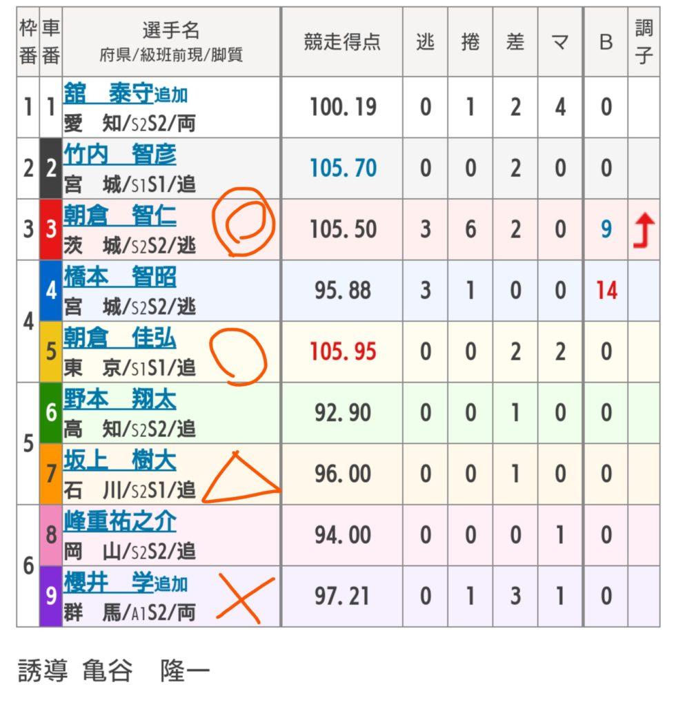 川崎競輪 5/18「FⅠチャリロトステージI」の買い目