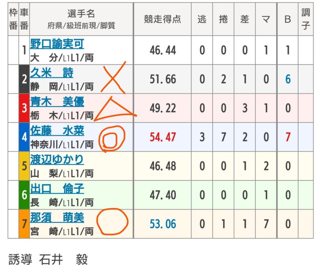 川崎競輪 5/19「FⅠチャリロトステージI」の買い目