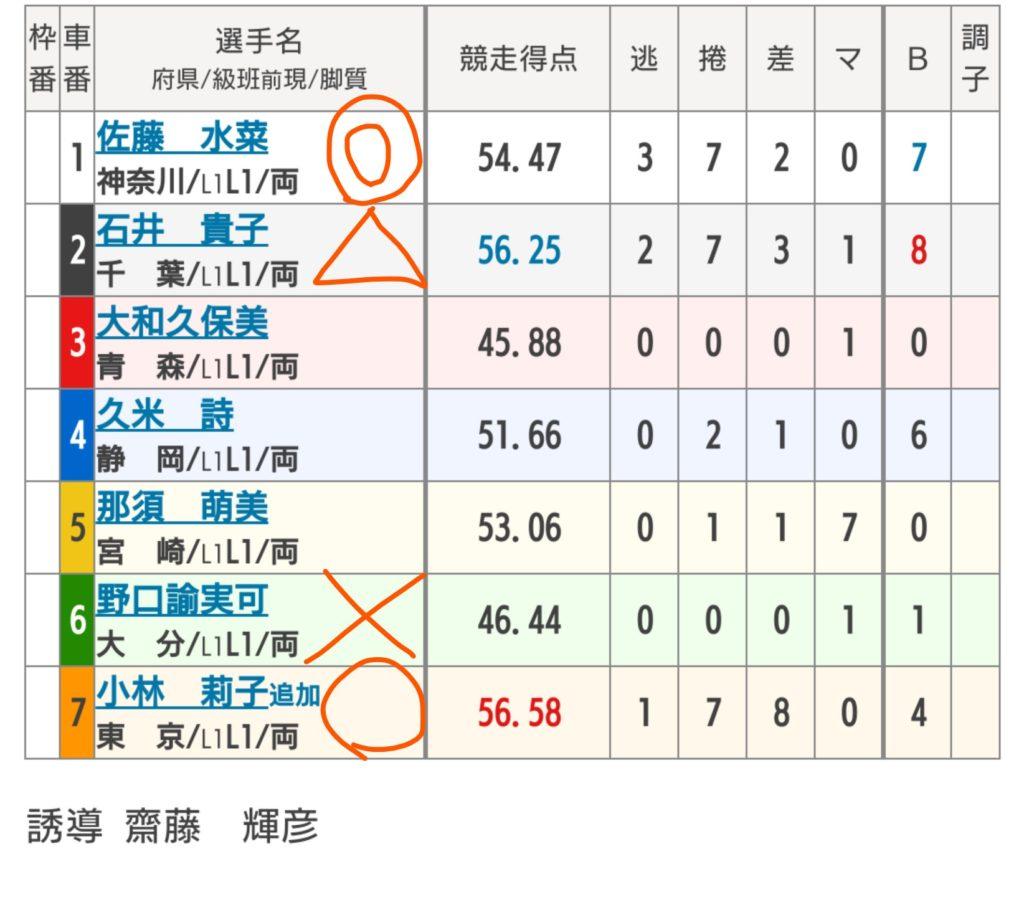 川崎競輪 5/20「FⅠチャリロトステージI」の買い目