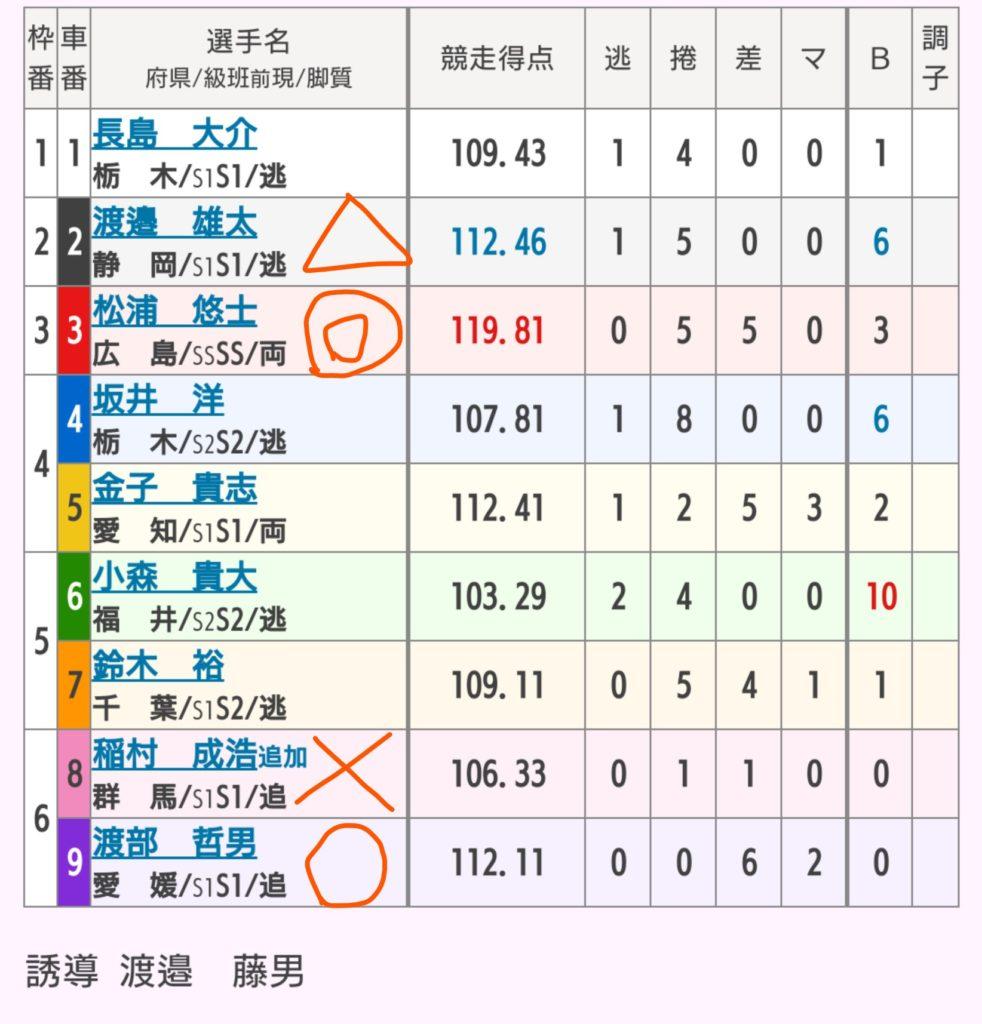 宇都宮競輪 5/23「GⅢワンダーランドカップ」の買い目