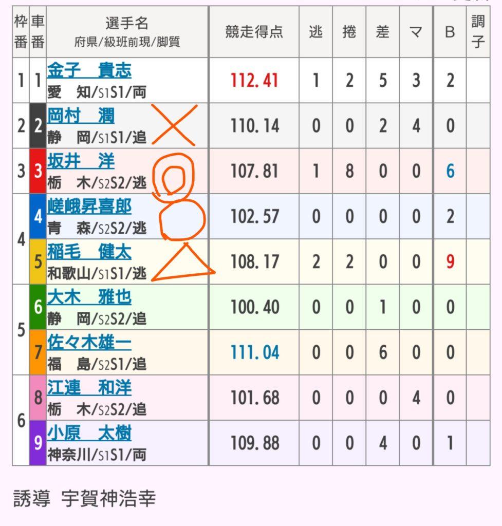 宇都宮競輪 5/24「GⅢワンダーランドカップ」の買い目
