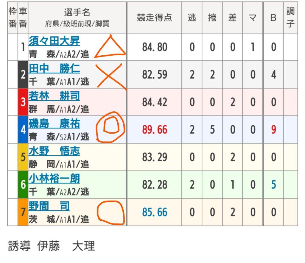 弥彦競輪 5/26 「 FⅡ東京中日スポーツ・伊藤克信賞」の買い目