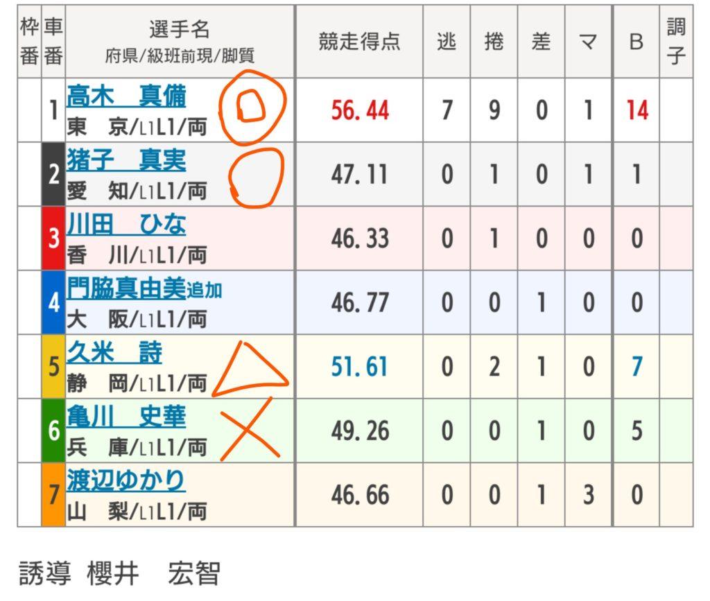 広島競輪 5/28「FⅠ第42回芸州鯉城賞/スポニチ杯」の買い目