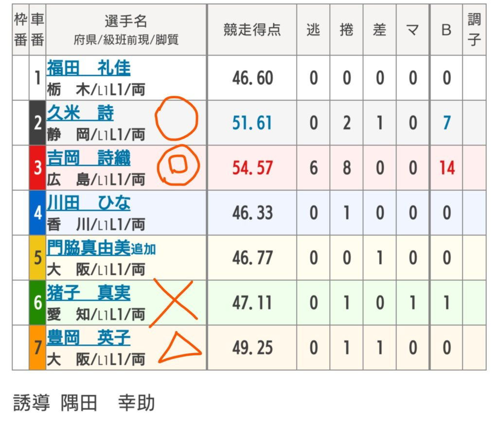広島競輪 5/29「FⅠ第42回芸州鯉城賞/スポニチ杯」の買い目