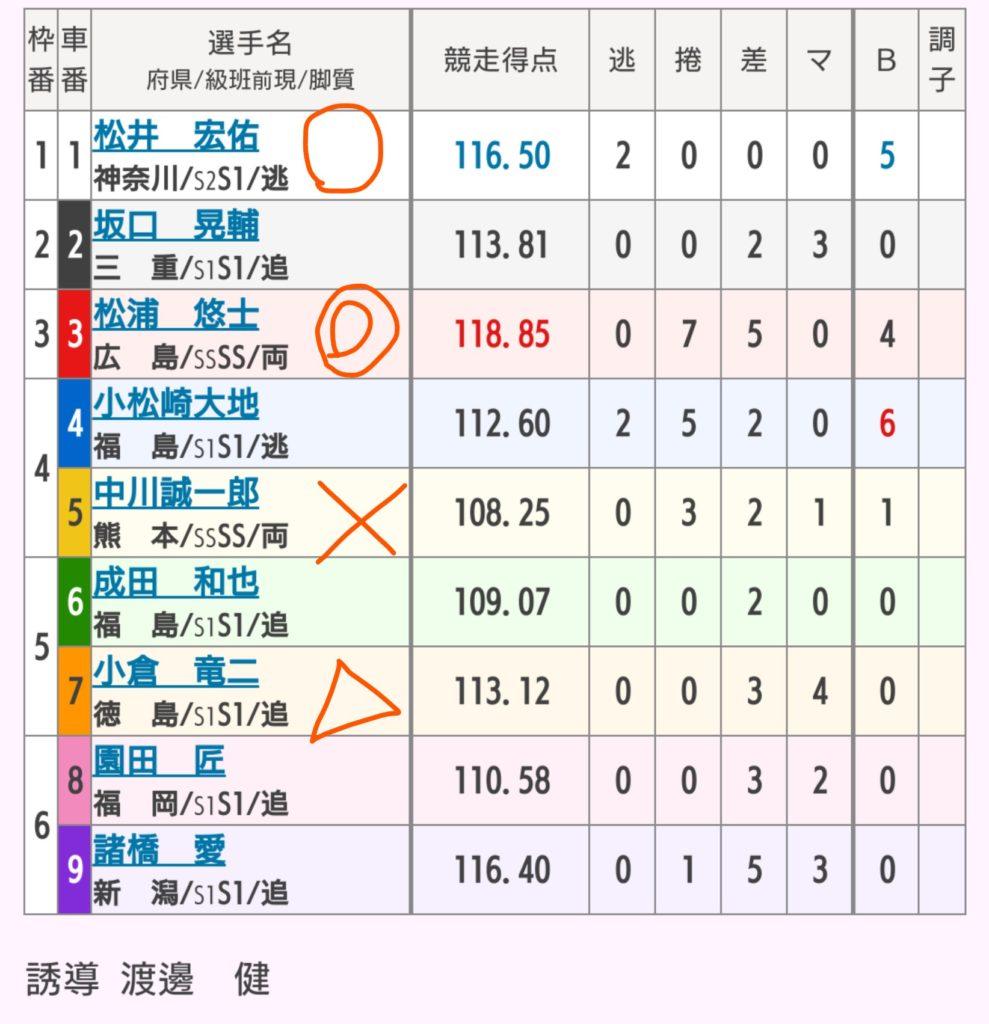 豊橋競輪 5/30「FⅡ全プロ記念競輪」の買い目