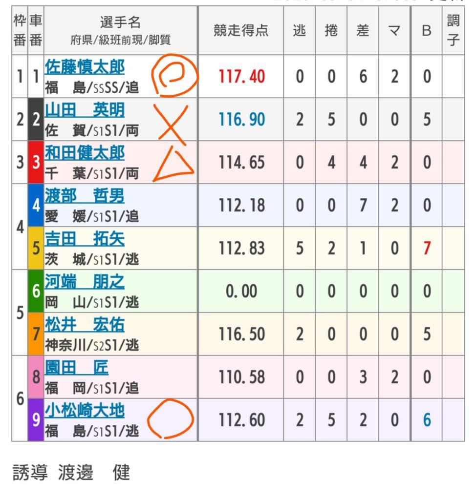 豊橋競輪 5/31「FⅡ全プロ記念競輪」の買い目