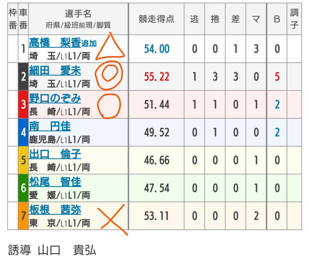 武雄競輪 6/2「FⅠガールズケイリン/オッズパーク杯」の買い目