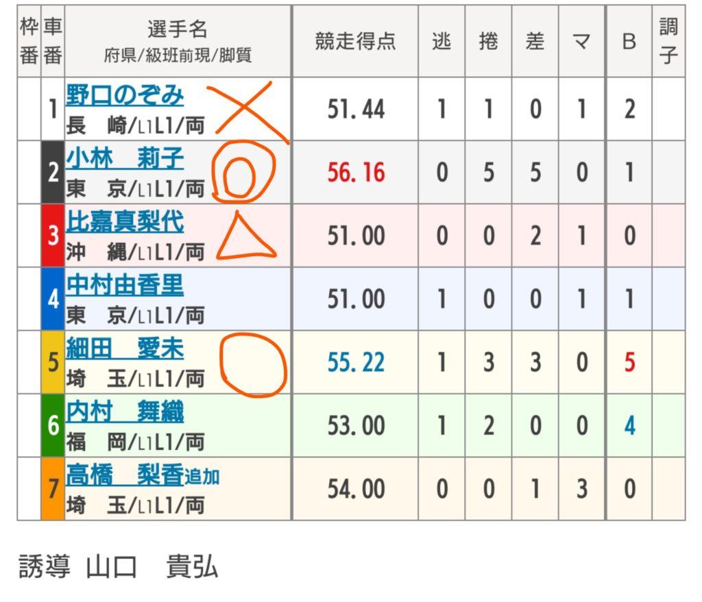 武雄競輪 6/3「FⅠガールズケイリン/オッズパーク杯」の買い目