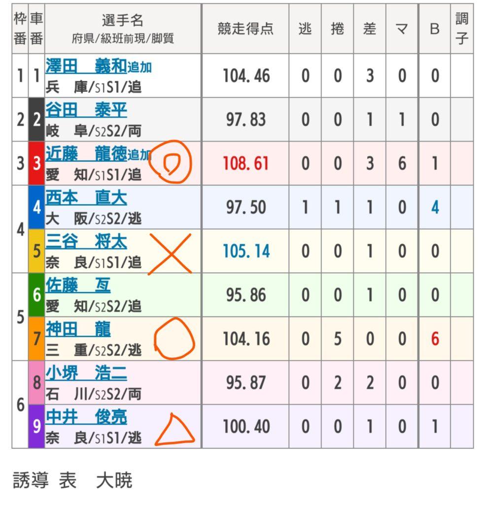 富山競輪 6/4「FⅠチャリロト杯」の買い目