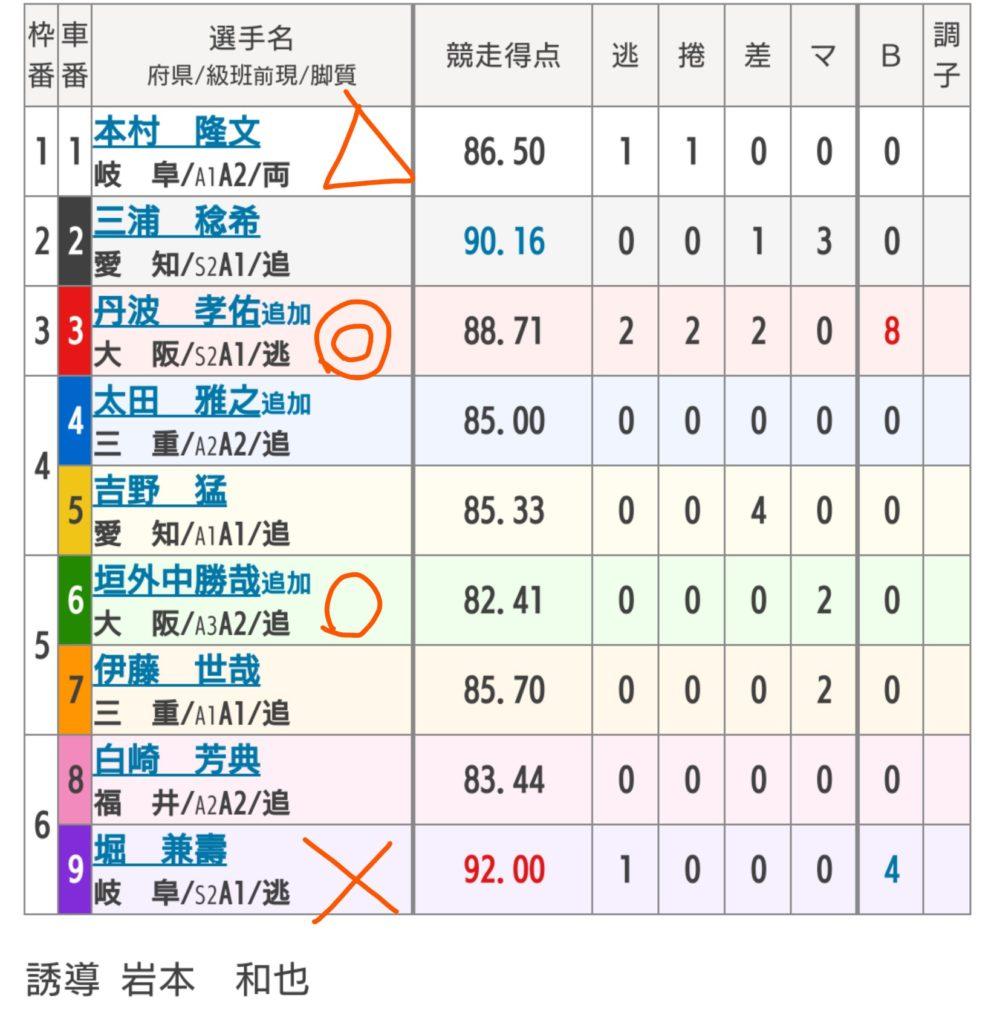 富山競輪 6/5「FⅠチャリロト杯」の買い目