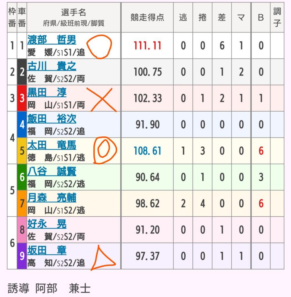 久留米競輪 6/6「GⅢ中野カップレース」の買い目