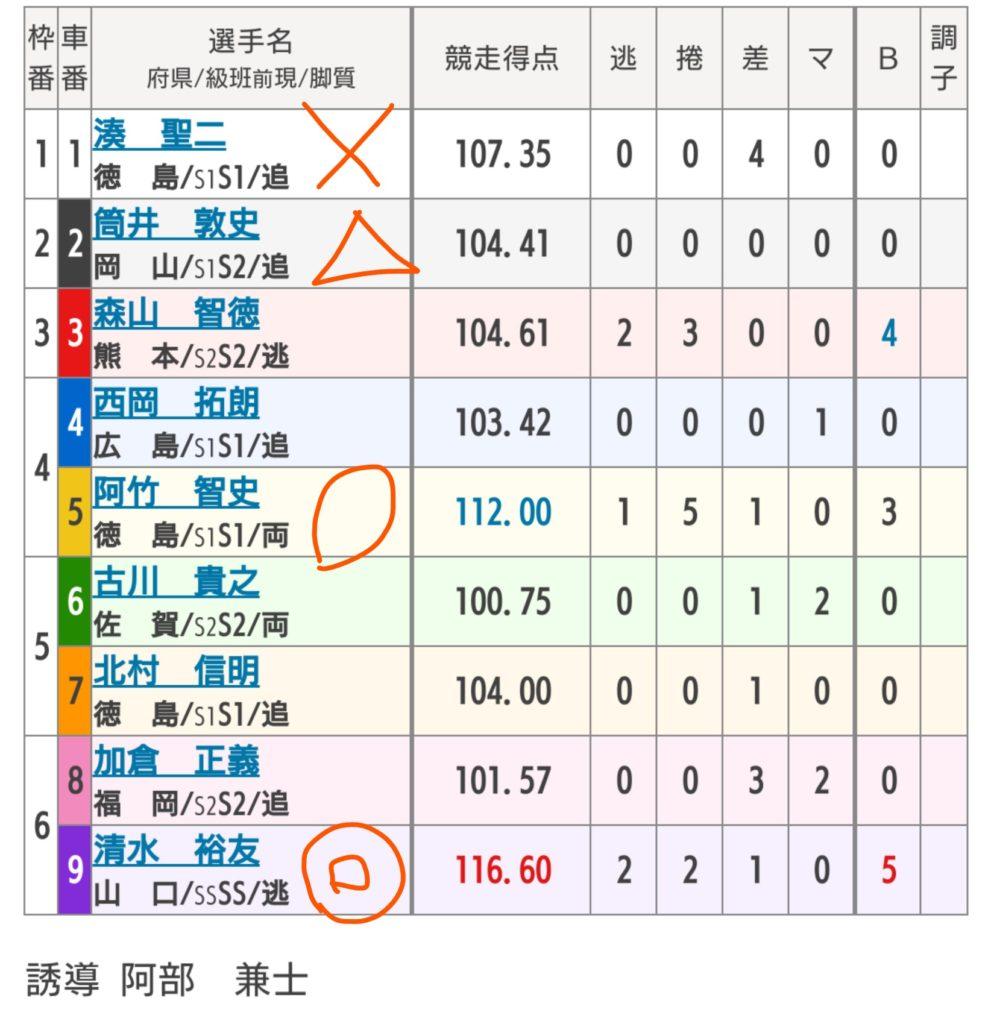 久留米競輪 6/7「GⅢ中野カップレース」の買い目