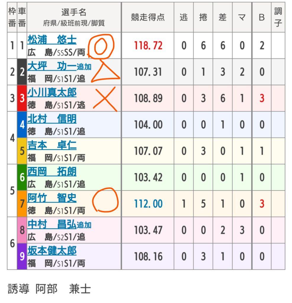 久留米競輪 6/8「GⅢ中野カップレース」の買い目