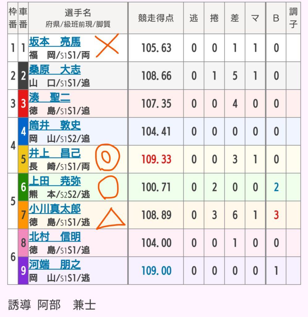 久留米競輪 6/9「GⅢ中野カップレース」の買い目