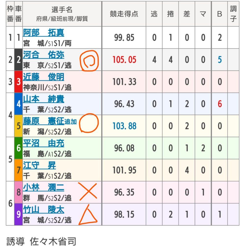 青森競輪 6/11「GⅢ国際自転車トラック競技支援」の買い目