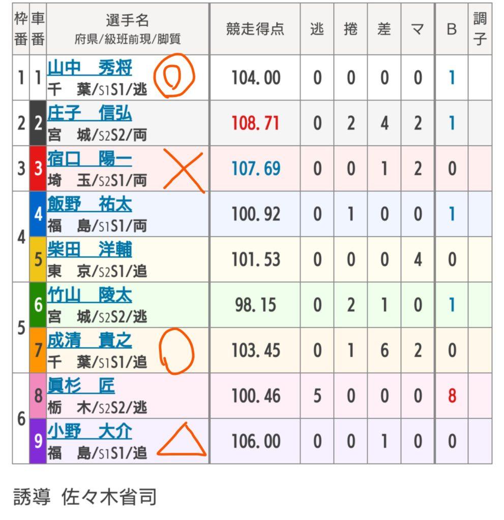 青森競輪 6/14「GⅢ国際自転車トラック競技支援競輪」の買い目