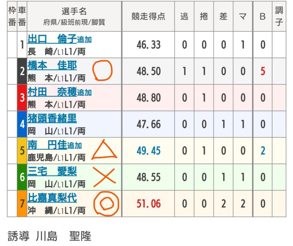 松山競輪 6/15「FⅡオッズパーク杯IN松山」の買い目