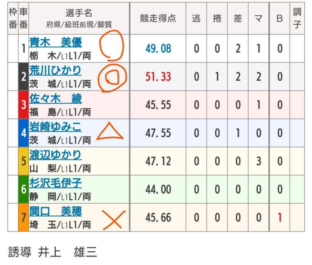 西武園競輪 6/17「FⅠ関東カップ・第64回サンケイスポーツ杯」の買い目