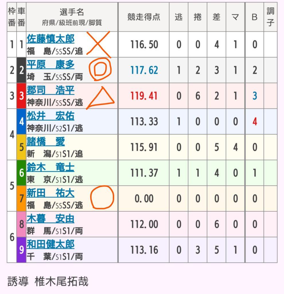 和歌山競輪 6/18「GⅠ高松宮記念杯競輪」の買い目