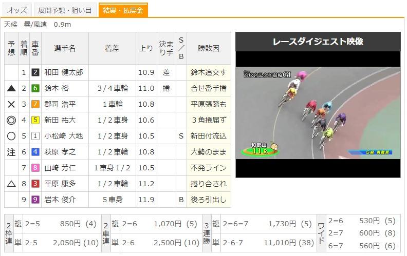 【和歌山競輪場】G1高松宮記念杯競輪2020 11Rのレース結果