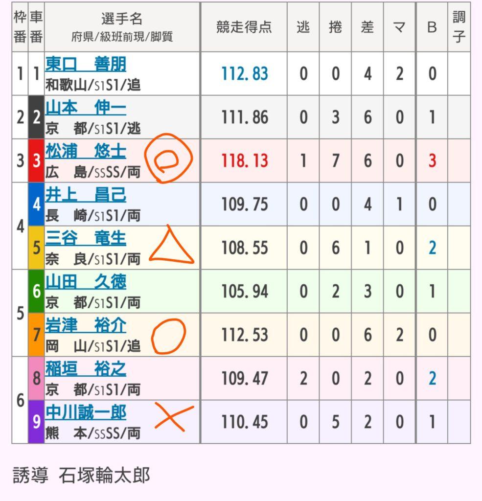 和歌山競輪 6/20「GⅠ高松宮記念杯競輪」の買い目