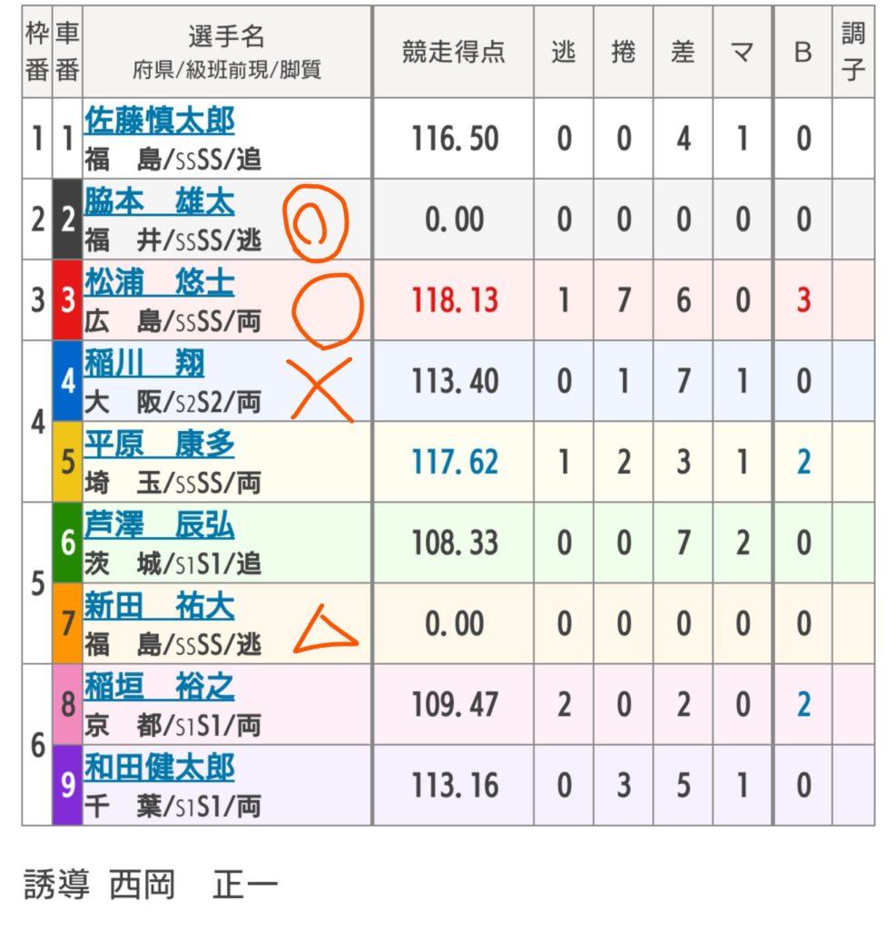 和歌山競輪 6/21「GⅠ高松宮記念杯競輪」の買い目