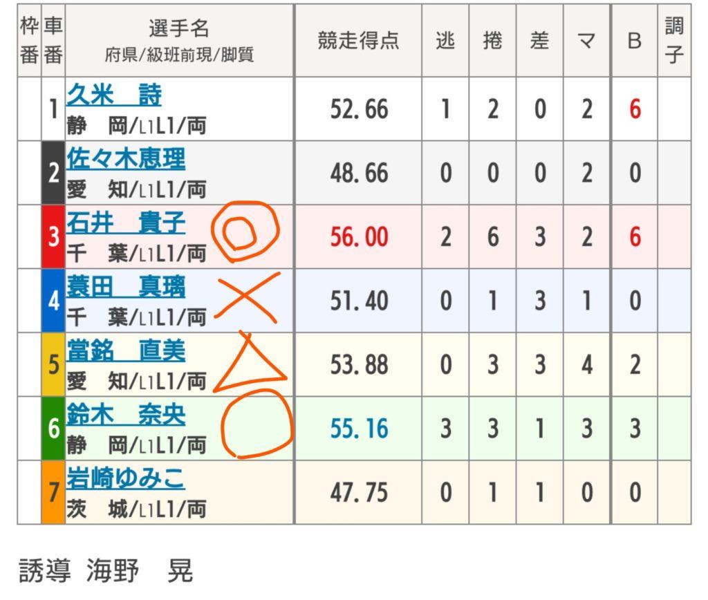 伊東温泉競輪 6/22「FⅠミカリンナイトレース」の買い目