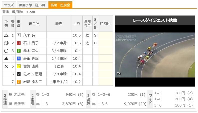 【伊東競輪場】F1ミカリンナイトレース2020 7Rのレース結果
