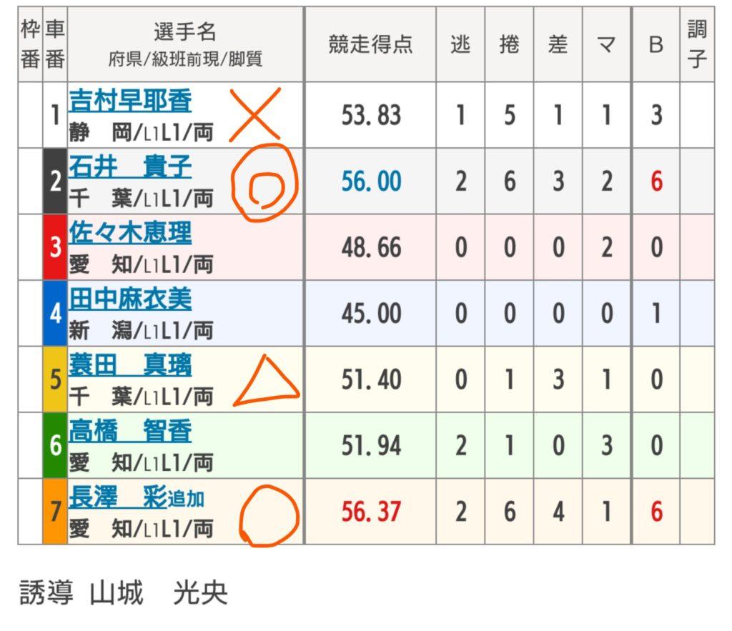 伊東温泉競輪 6/23「FⅠミカリンナイトレース」の買い目