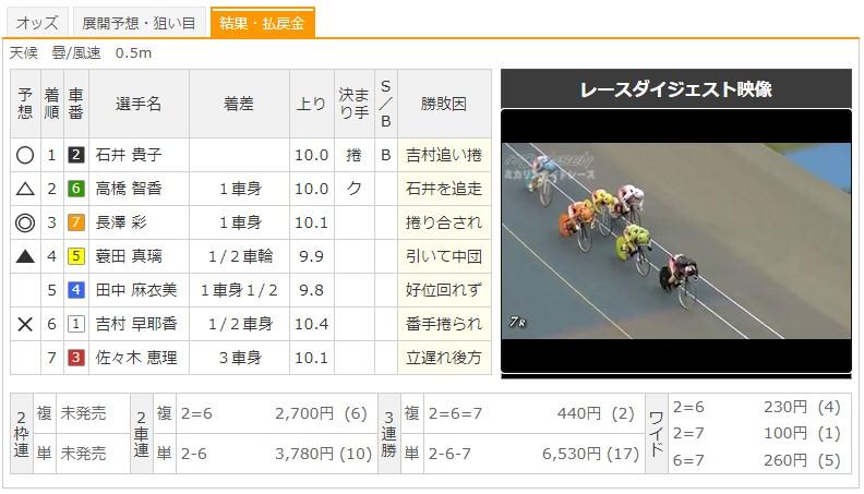 【伊東競輪場】6/23 F1ミカリンナイトレース2020 7Rのレース結果