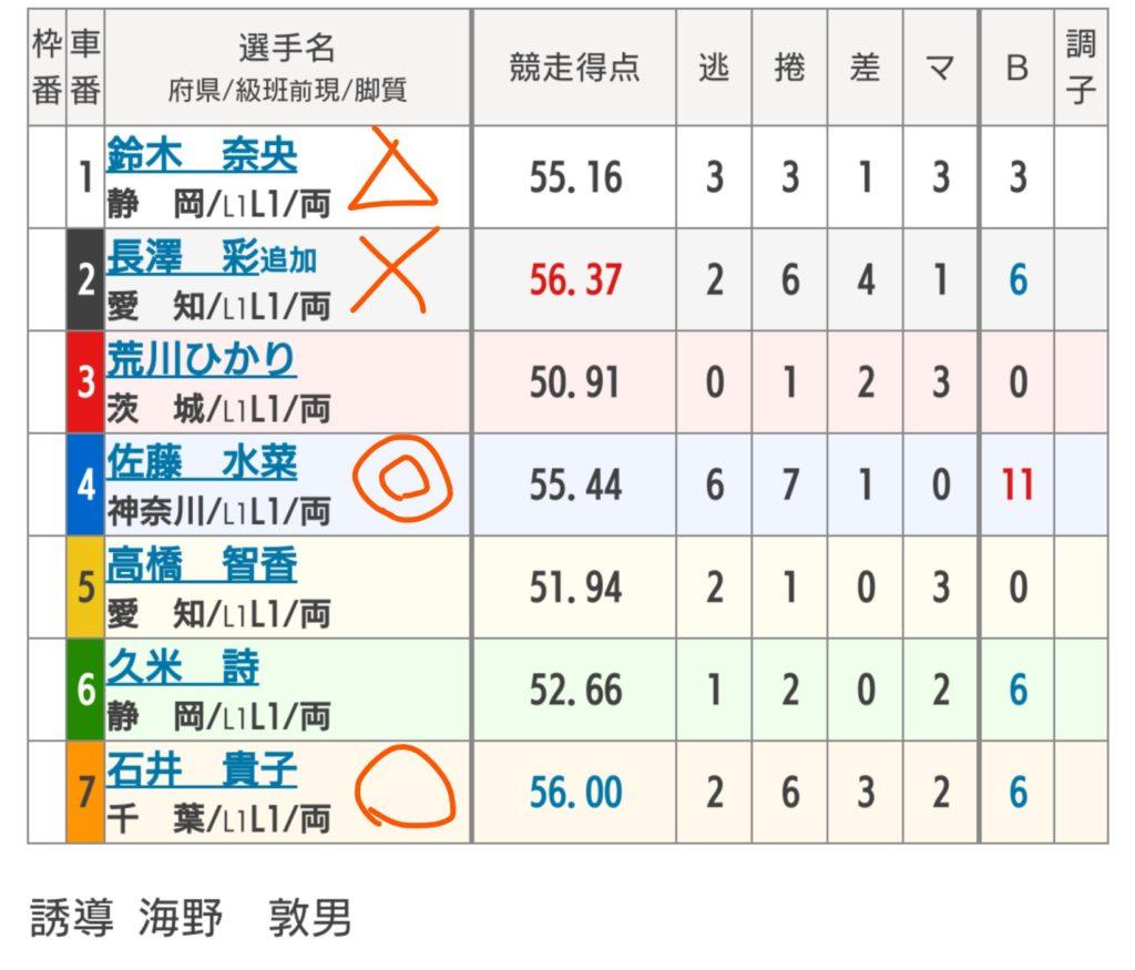 伊東温泉競輪 6/24「FⅠミカリンナイトレース」の買い目
