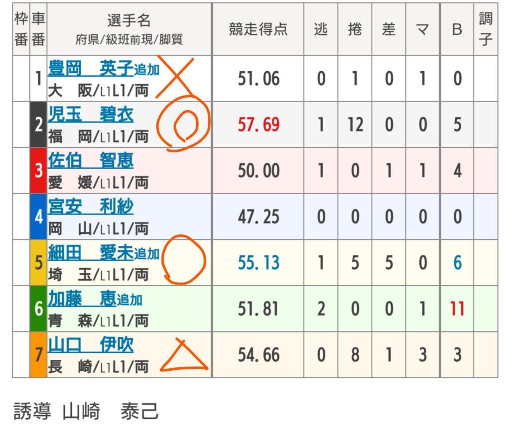 伊東温泉競輪 6/26「FⅡおもちゃ王国争奪戦」の買い目
