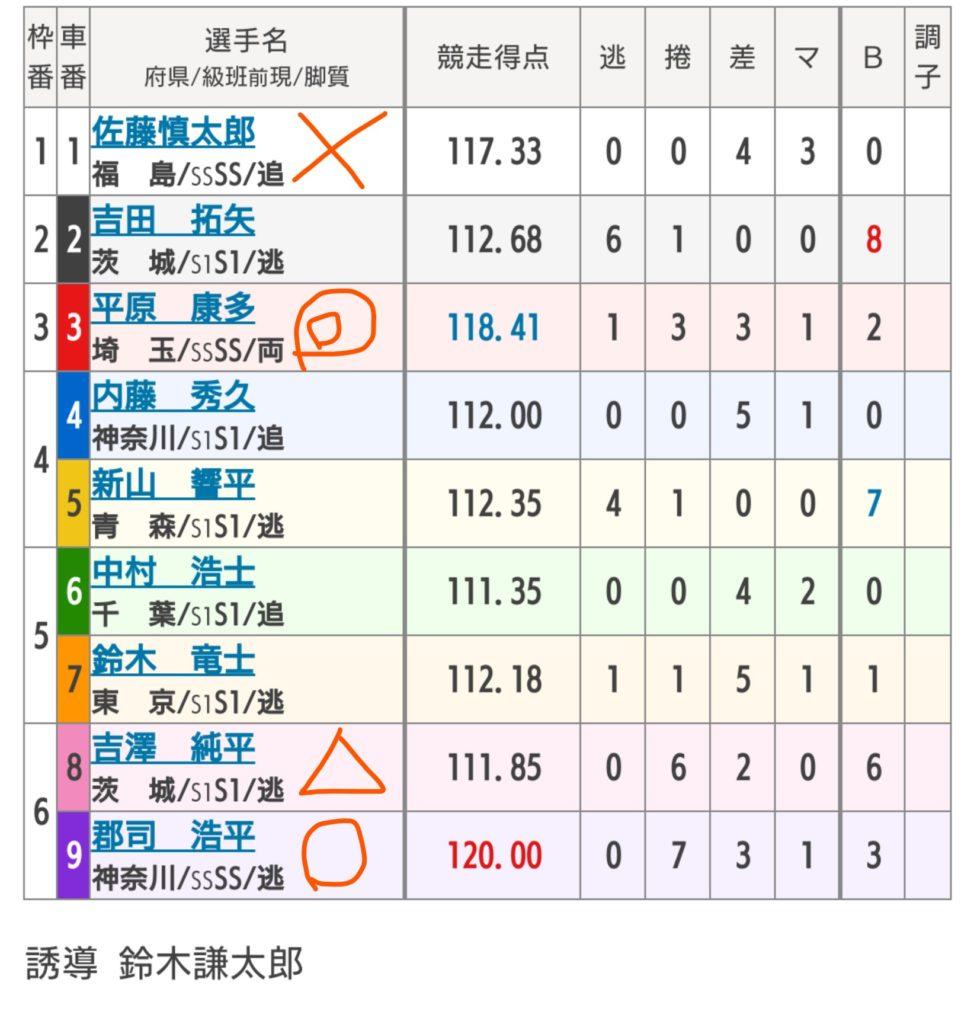 取手競輪 6/27「GⅢ水戸黄門賞」の買い目