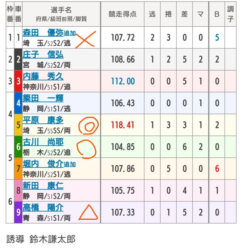取手競輪 6/28「GⅢ水戸黄門賞」の買い目