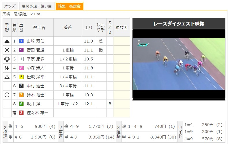 【取手競輪場】6/29 G3水戸黄門賞2020 12Rのレース結果
