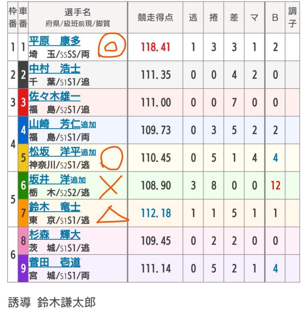 取手競輪 6/29「GⅢ水戸黄門賞」の買い目