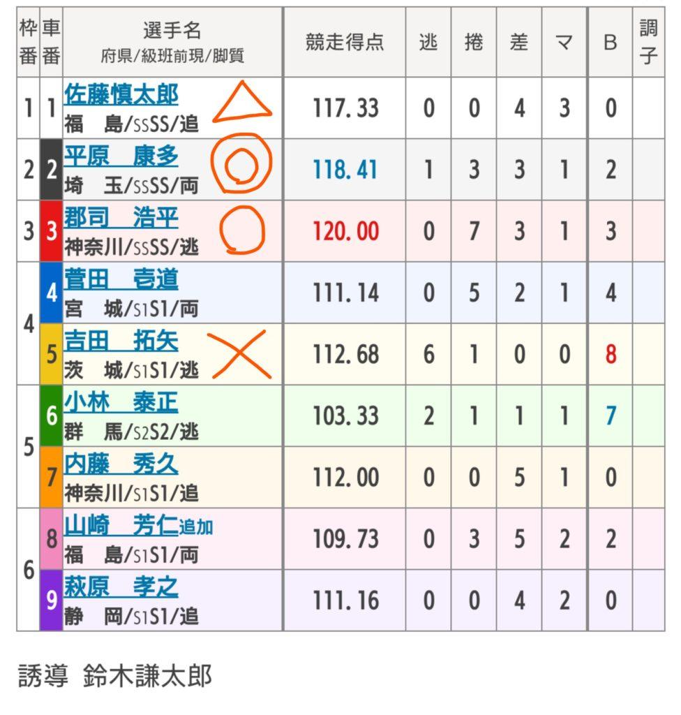 取手競輪 6/30「GⅢ水戸黄門賞」の買い目
