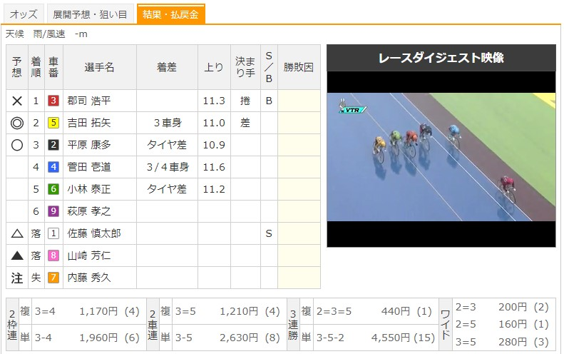 【取手競輪場】6/24 G3水戸黄門賞2020 11Rのレース結果