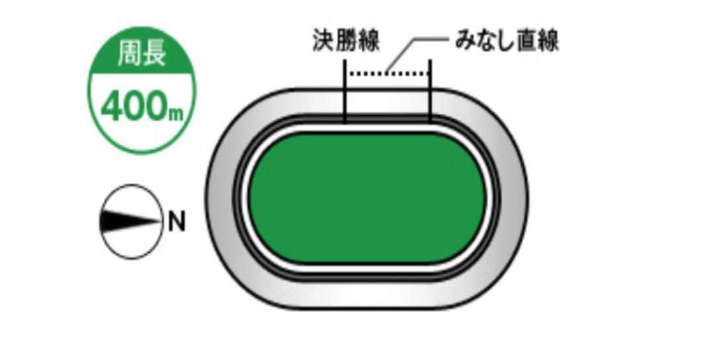 豊橋競輪(5/30〜)「FⅡ全プロ記念競輪」のバンク解説