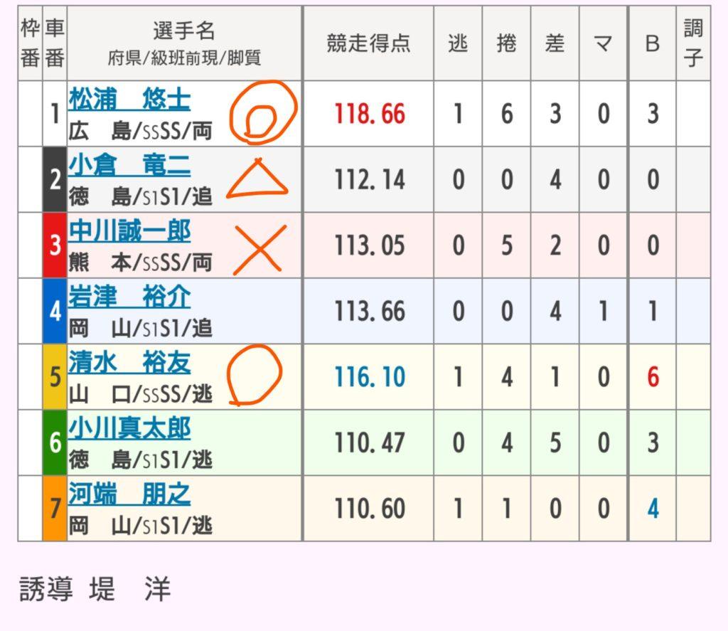 小松島競輪 7/2「GⅢ阿波おどり杯争奪戦」の買い目