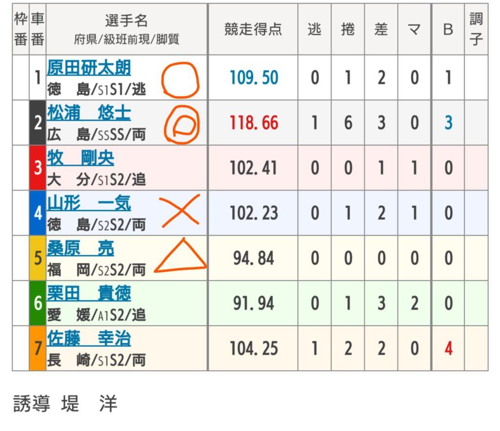 小松島競輪 7/3「GⅢ阿波おどり杯争奪戦」の買い目